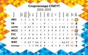 спартакиадастуд19